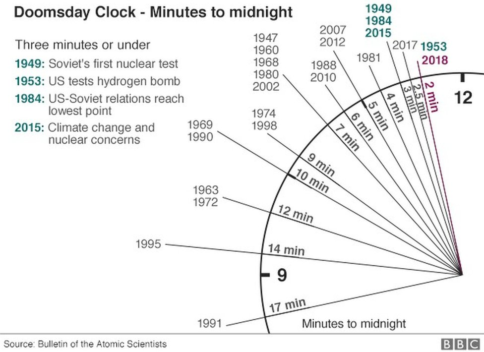 1968 Seven Minutes to Midnight